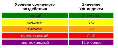 Категории ультрафиолетового индекса