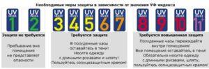 ультрафиолетовый индекс важно знать