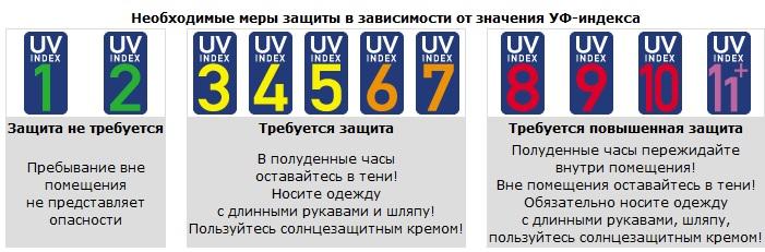 УФ-индекс