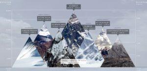 семь вершин мира